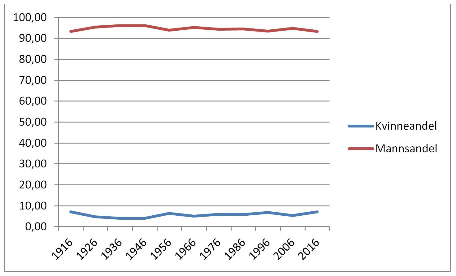 Fig. 2. Begravelser på statens bekostning 1916-2016 - kjønnsfordeling i prosent