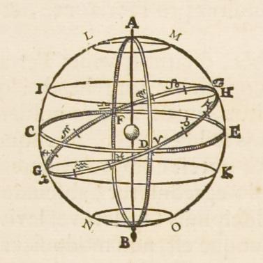 Jan Blaeu: Atlas Maior, Amsterdam 1662 I introduksjonen i sitt atlas forklarer Blaeu jordens fem paralleller; ekvator, vendekretsene og polarsirklene, samt hvilke punkter de regnes ut fra. CE = ekvator G = vintersolverv H = sommersolverv GH =ekliptikken (zodiaken) GK =Steinbukkens vendekrets IH = Krepsens vendekrets LM = Nordlige polarsirkel NO = Sørlige polarsirkel A = Nordpolen B = Sydpolen Bilde: Nasjonalbiblioteket