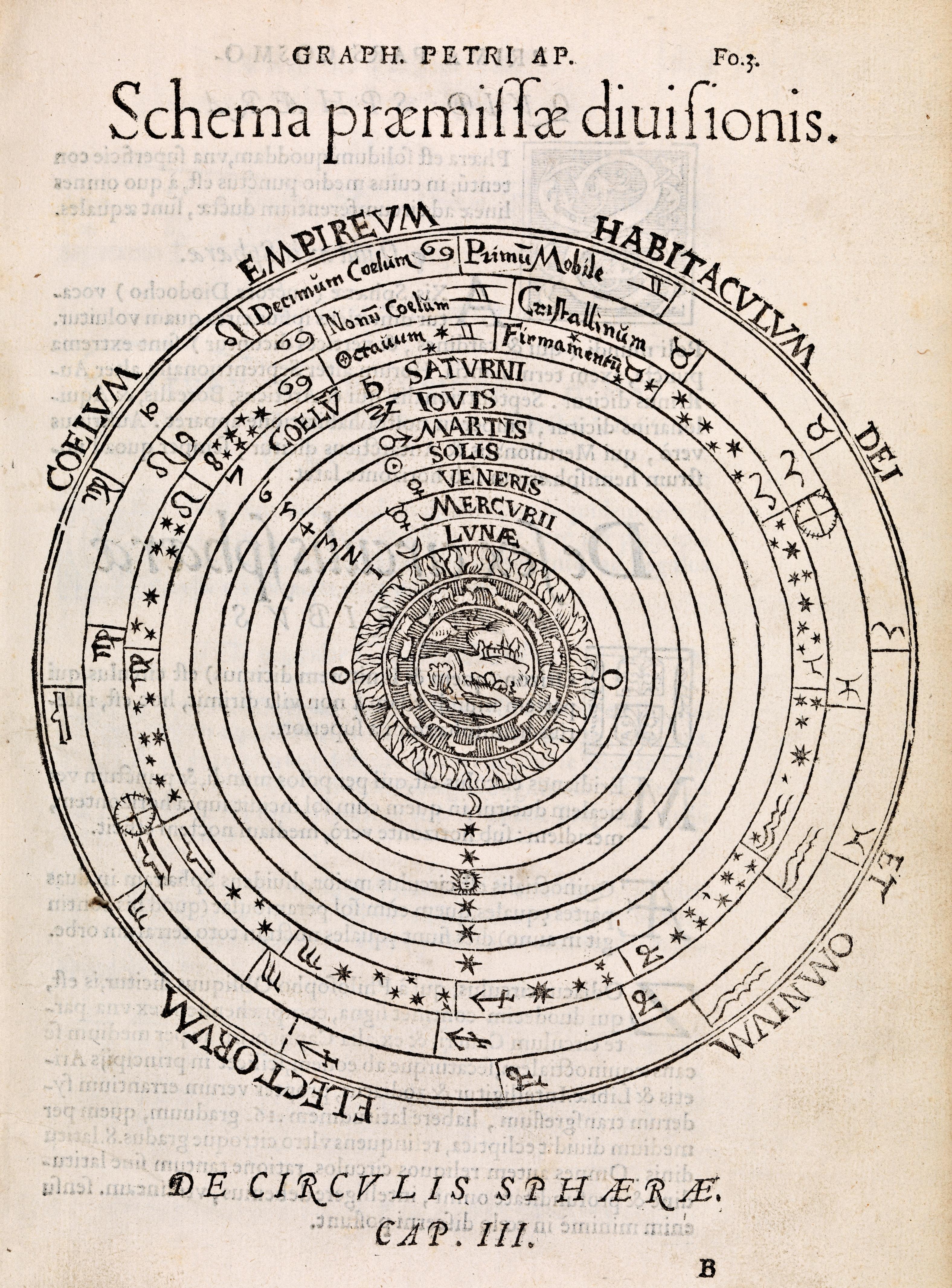 Peter Apian, Schema præmissæ diusionis, i Cosmographia, 1550. Nasjonalbiblioteket.